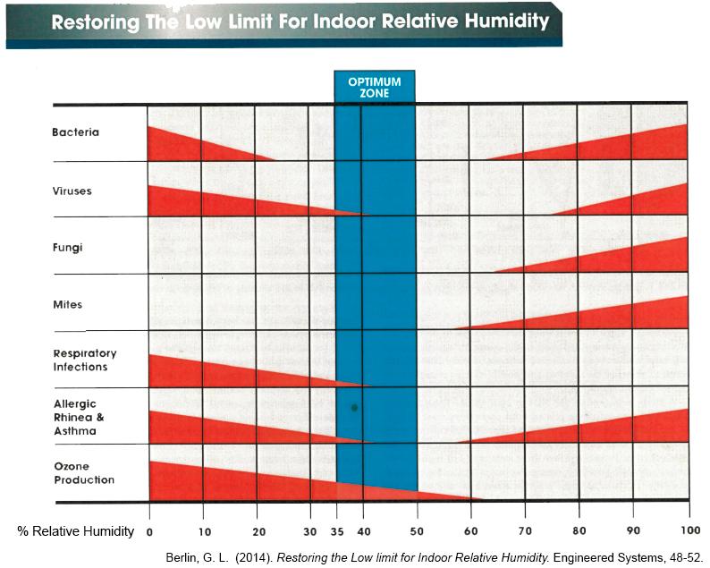 AHU humidity