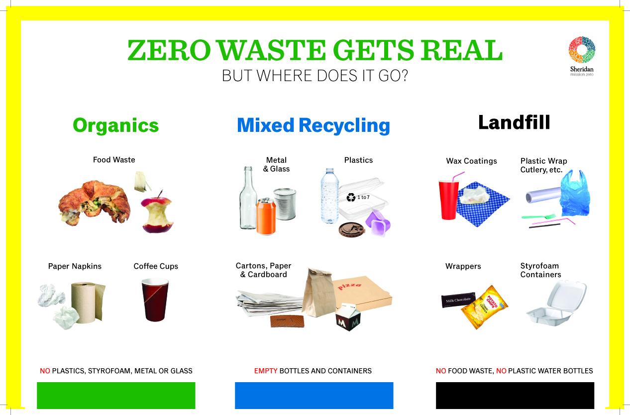 Zero Waste Poster_July 2014 version copy