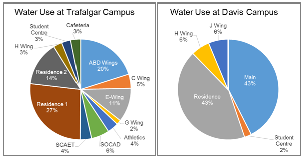 Graphic showing how the Trafalgar and Davis campuses use their water use.