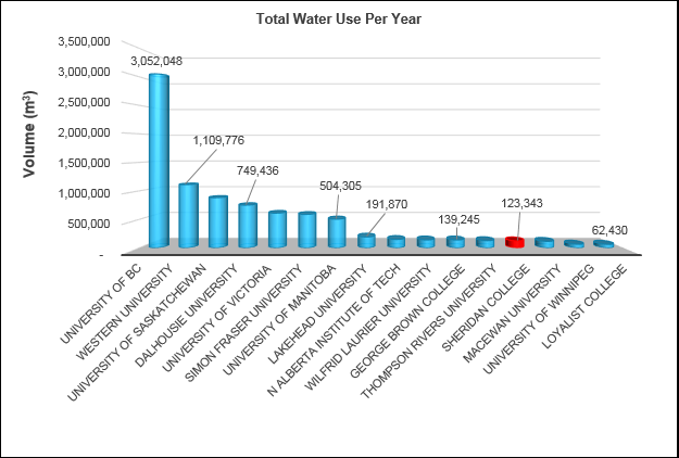 Graphic of Total Water Use Per Year, comparing Canadian post-secondary schools. Sheridan is the 4th lowest, at 123,343 meters cubed per year.