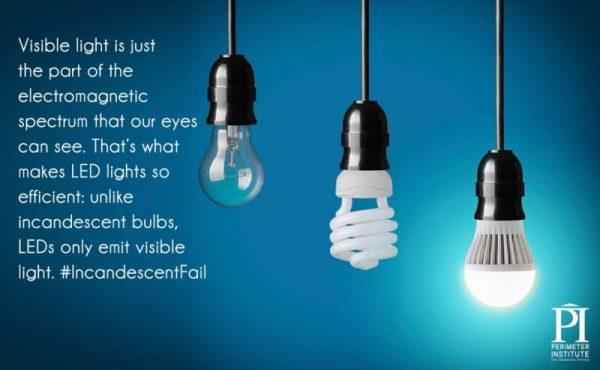 Graphic about incandescent lights versus LED lights. - LEDs only emit light, not heat too.