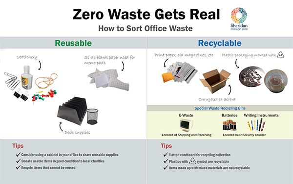 Zero Waste Gets Real: How to Sort Office Waste Graphic.