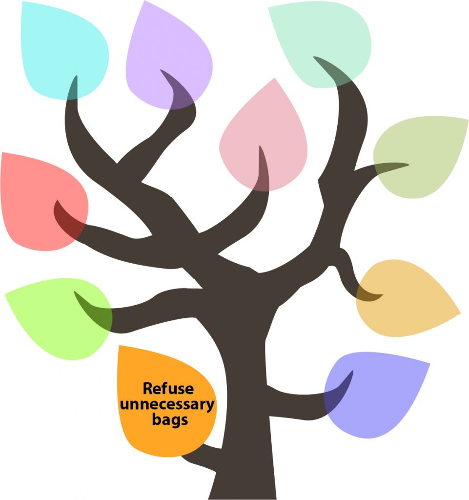 50 Ways to Reduce Your Waste Line Tree - Refuse Unnecessary Bags