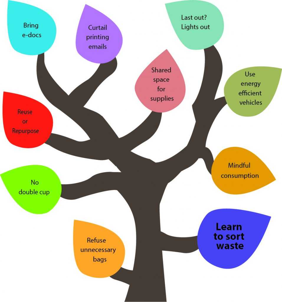 50 Ways to Reduce Your Waste Line Tree - Learn to sort waste.