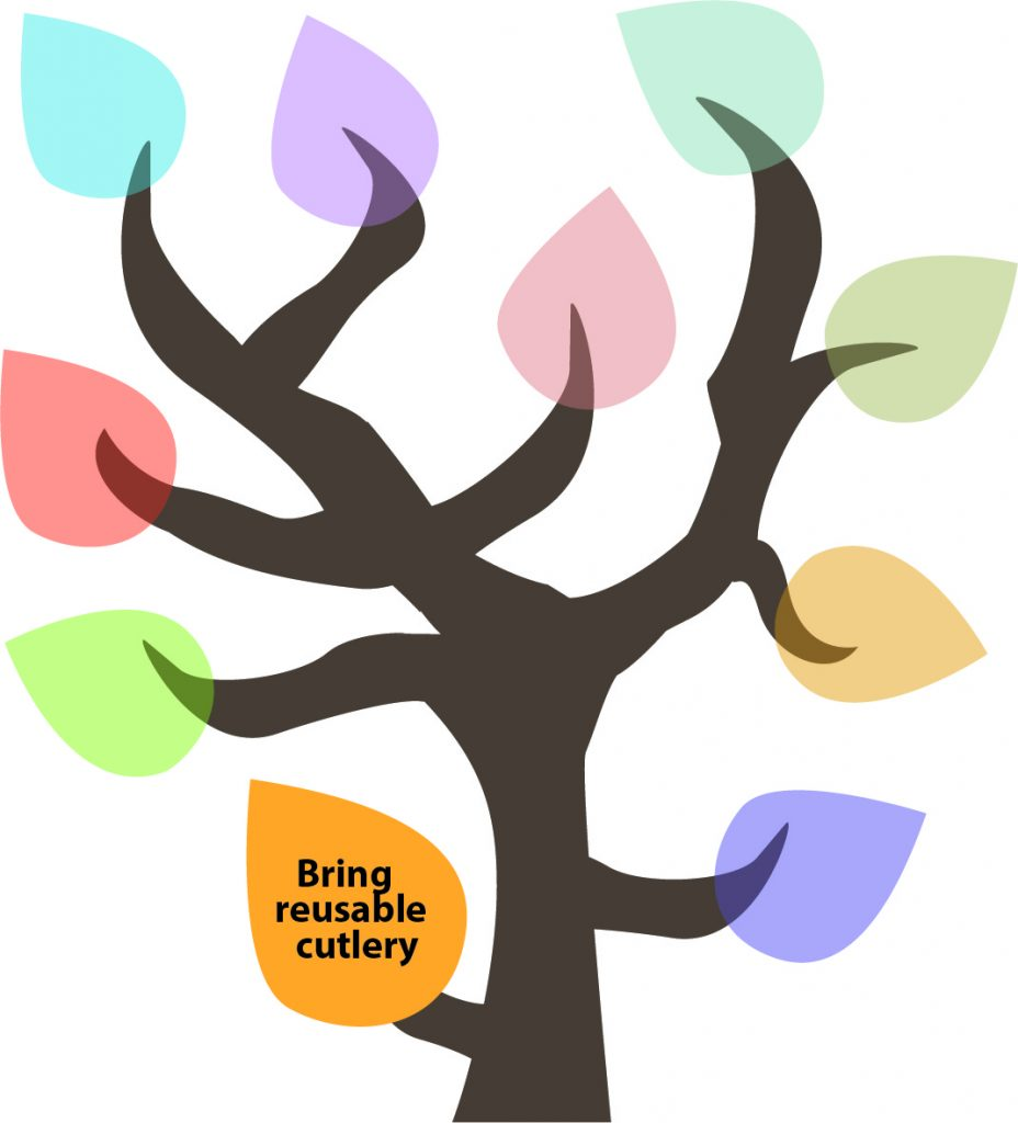 50 Ways to Reduce Your Waste Line Tree - Bring reusable cutlery.