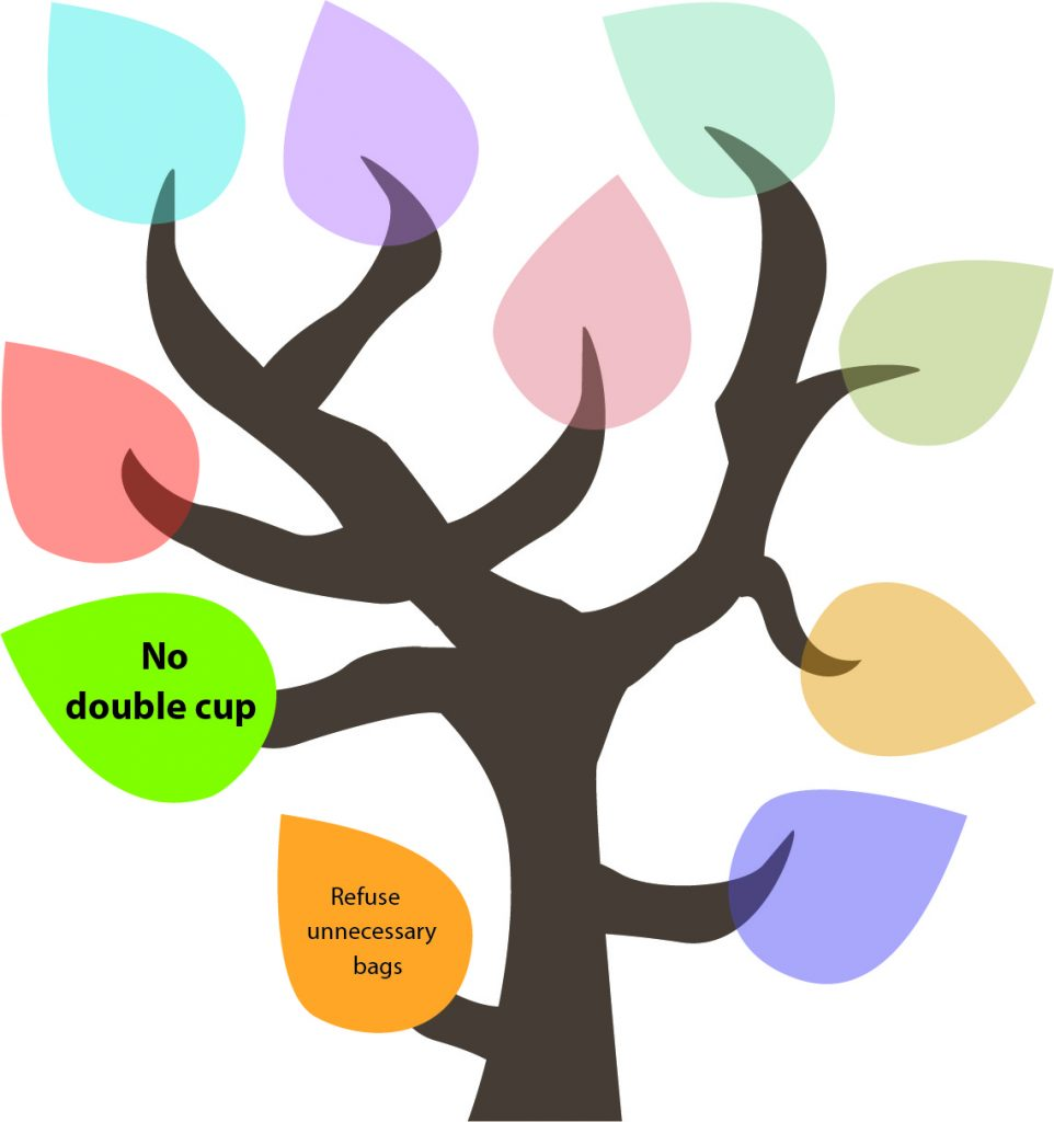 50 Ways to Reduce Your Waste Line Tree - No Double Cup