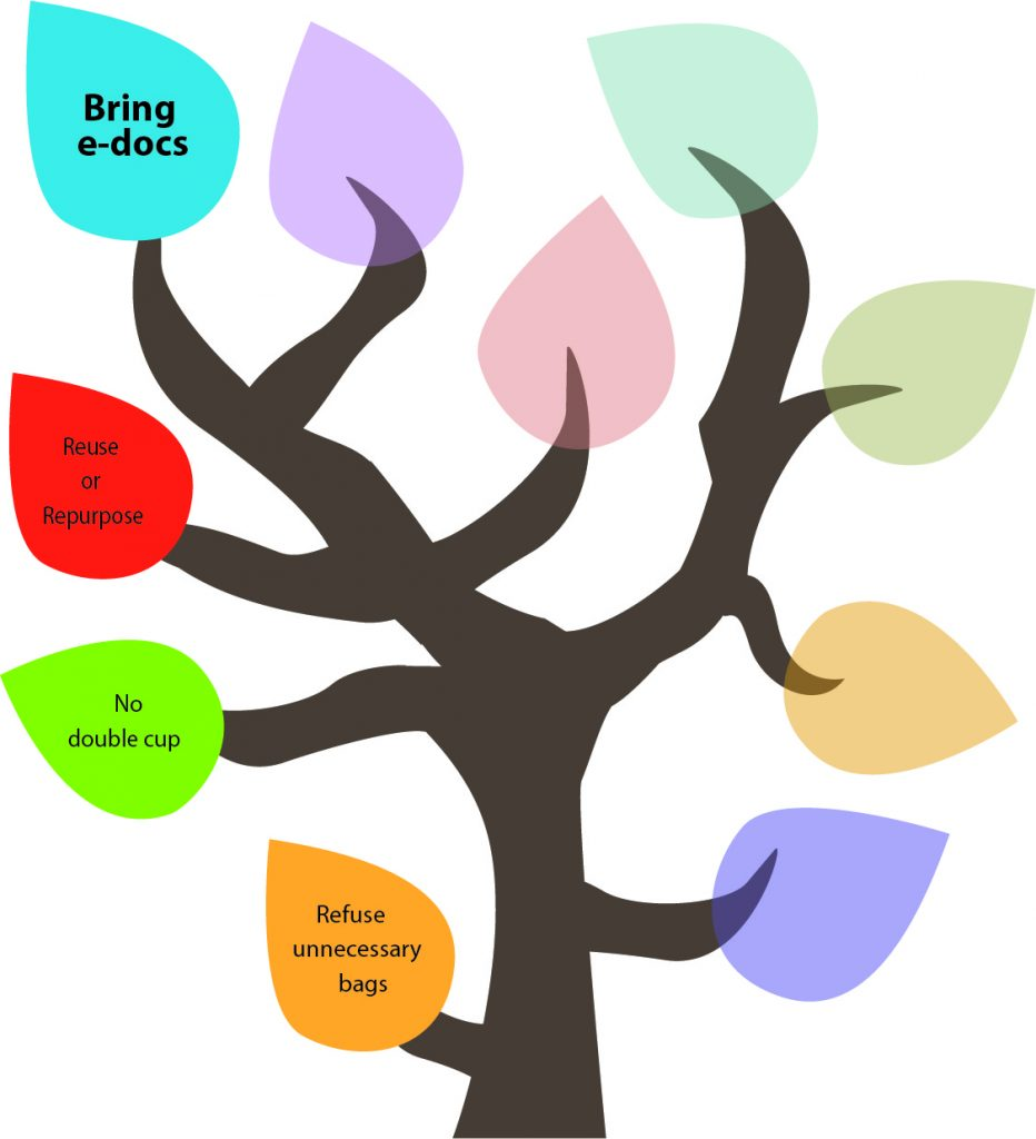 50 Ways to Reduce Your Waste Line Tree - Bring E-Docs