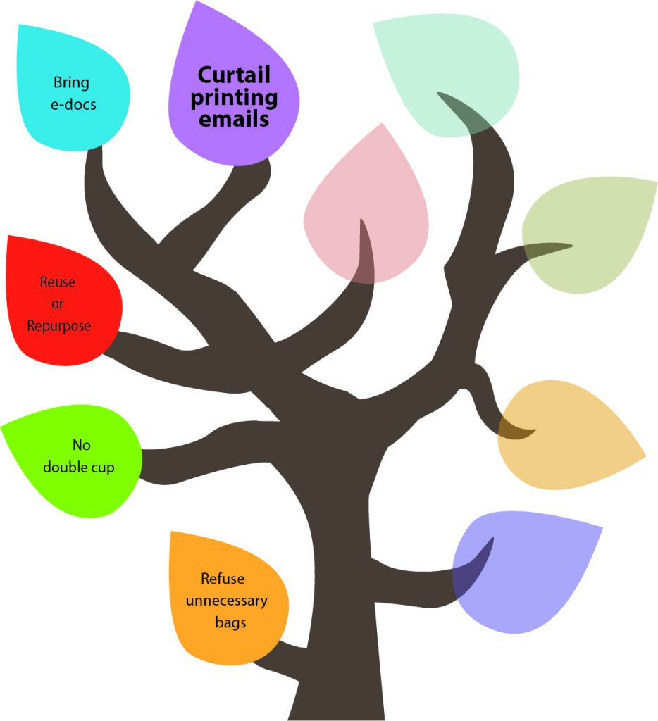 50 Ways to Reduce Your Waste Line Tree - Curtail printing emails.