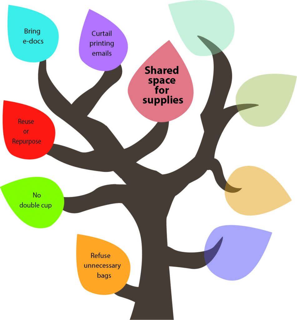 50 Ways to Reduce Your Waste Line Tree - Shared space for supplies.