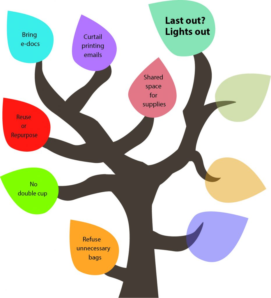 50 Ways to Reduce Your Waste Line Tree - Last out? Lights out.