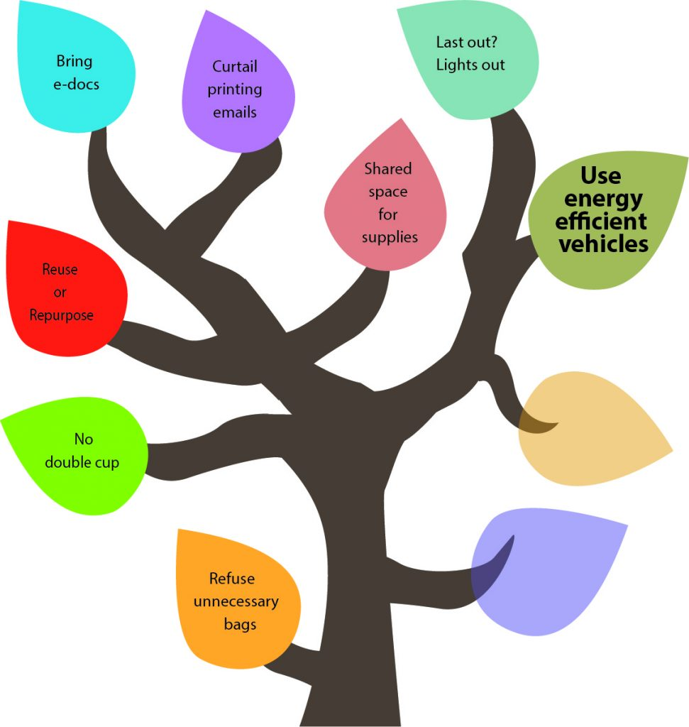 50 Ways to Reduce Your Waste Line Tree - Use energy efficient vechiles.