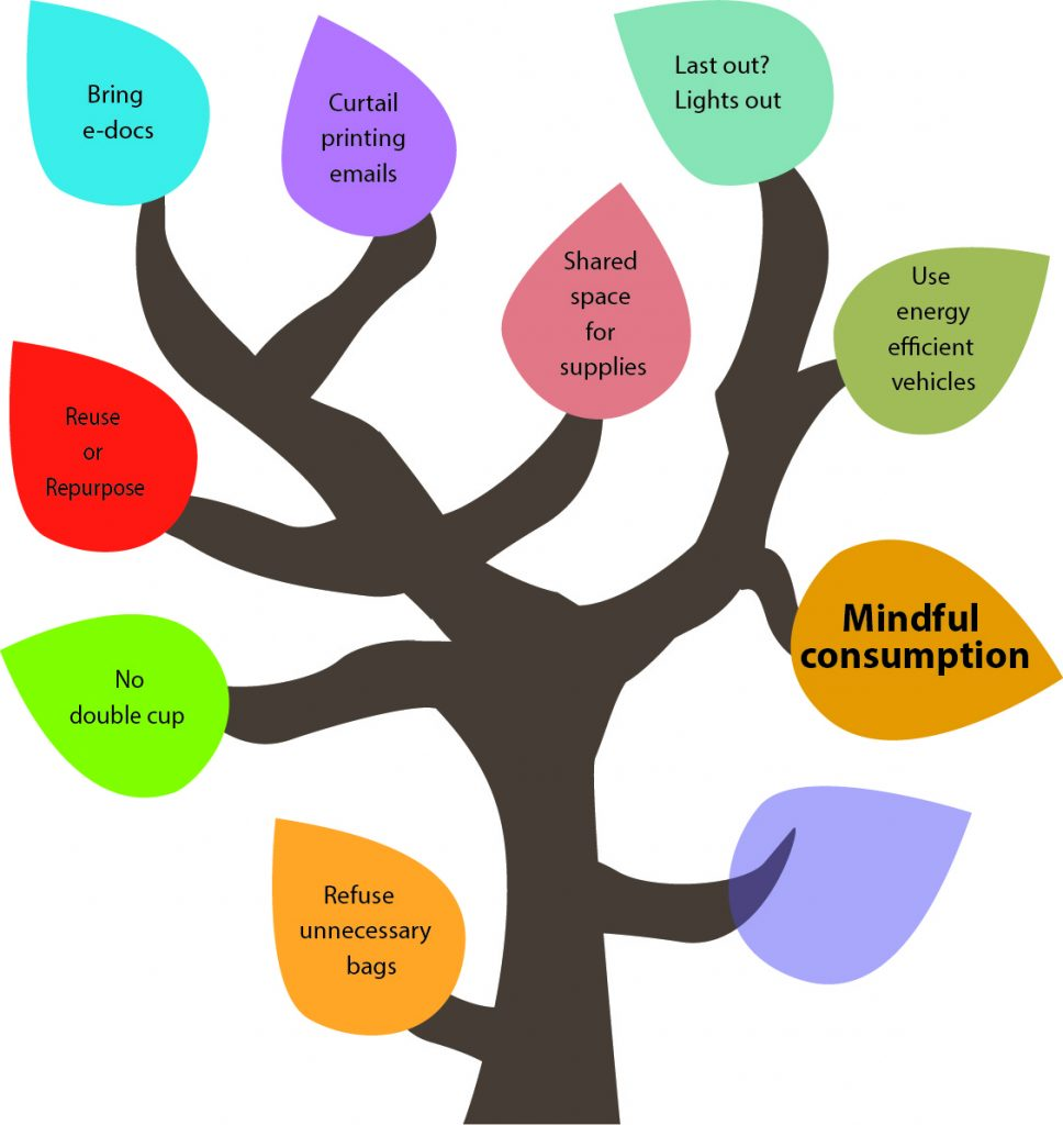 50 Ways to Reduce Your Waste Line Tree - Mindful consumption.