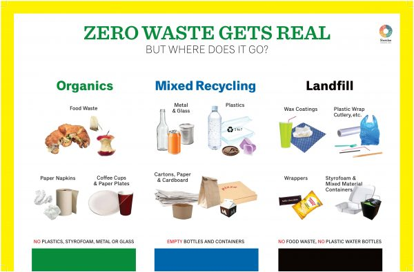 Zero Waste Gets Real Infographic - How to sort waste at Sheridan College.