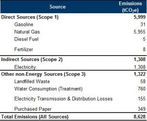 Chart of Sheridan's sources of emissions.