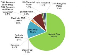 Chart breakdown of emissions by specific source.