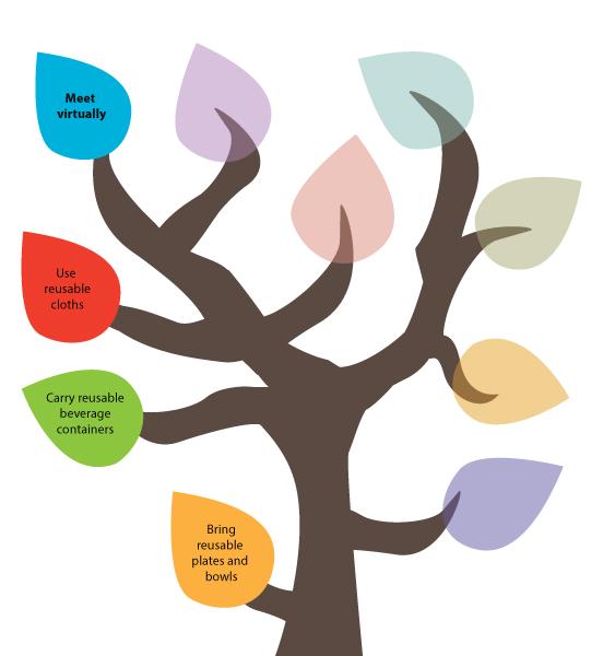 50 Ways to Reduce Your Waste Line Tree - Meet virtually.