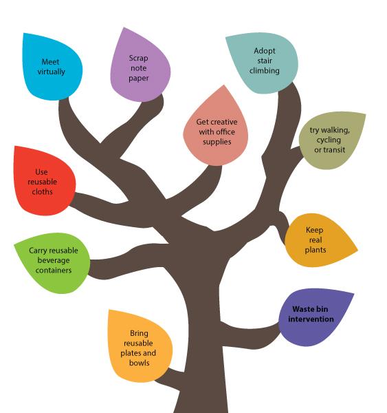 50 Ways to Reduce Your Waste Line Tree - Waste bin intervention.