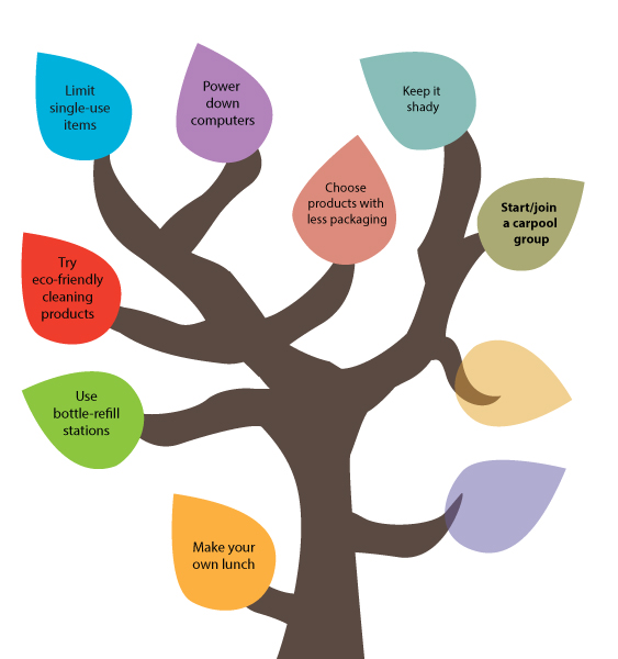 50 Ways to Reduce Your Waste Line Tree - Start/join a carpool group.