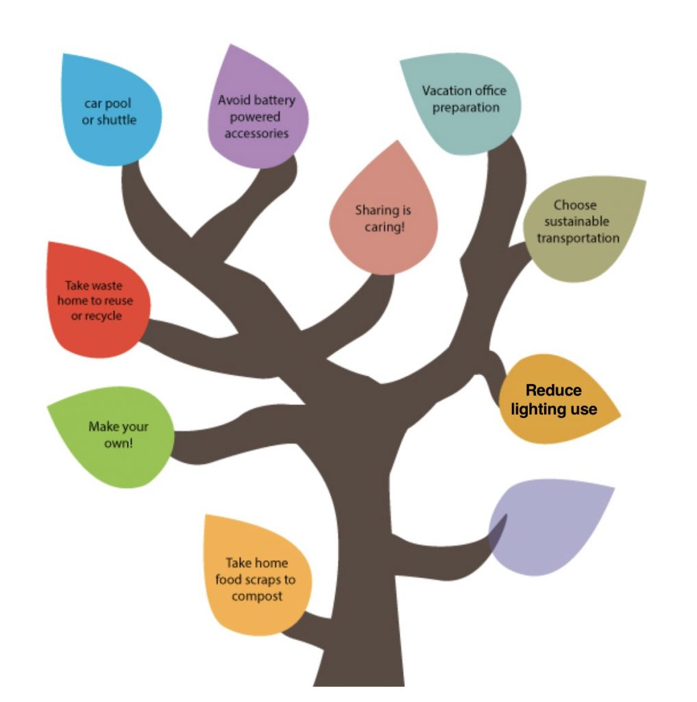 50 Ways to Reduce Your Waste Line Tree - Reduce Lighting Use